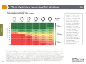 Chart showing withdrawal rates and likelihood of success