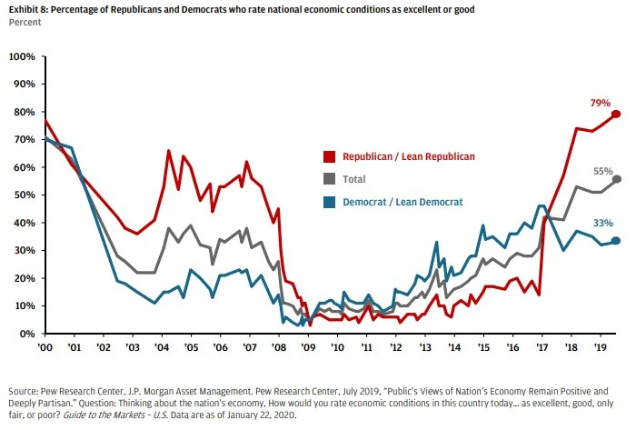Views on the economy by political party over time