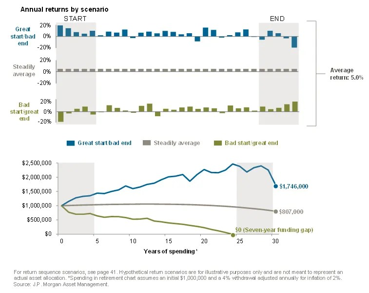 Chart with sequence of returns in retirement investing