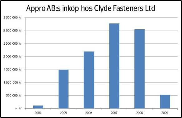 Clyde Fasteners Ltd