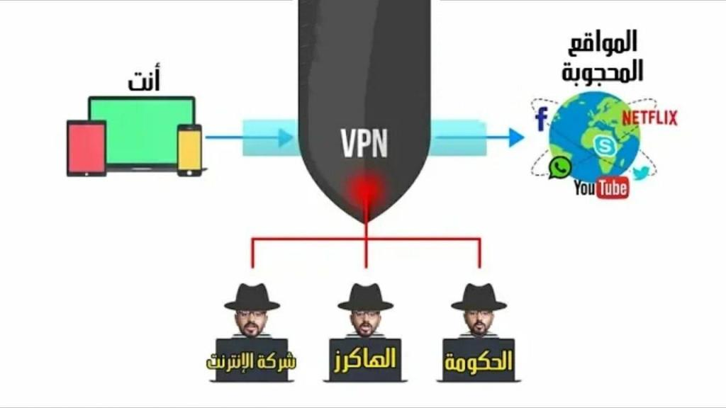 تحذير هام تطبيقات VPN يجب عليك الانتباه منها تقوم بالتجسس عليك بدون علمك