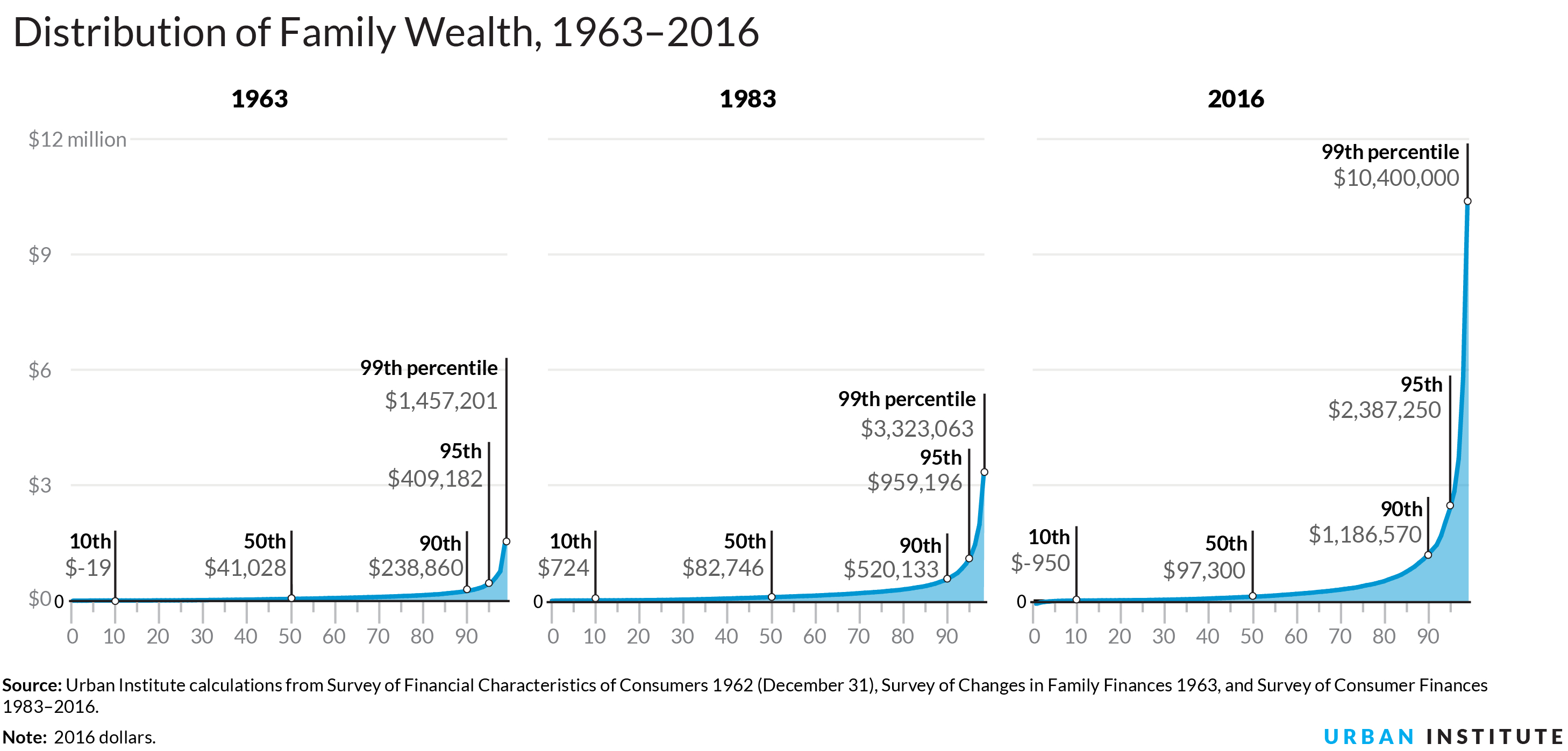 Image result for growing wealth gap