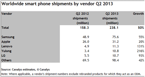 China the biggest Smartphone market followed by US and India