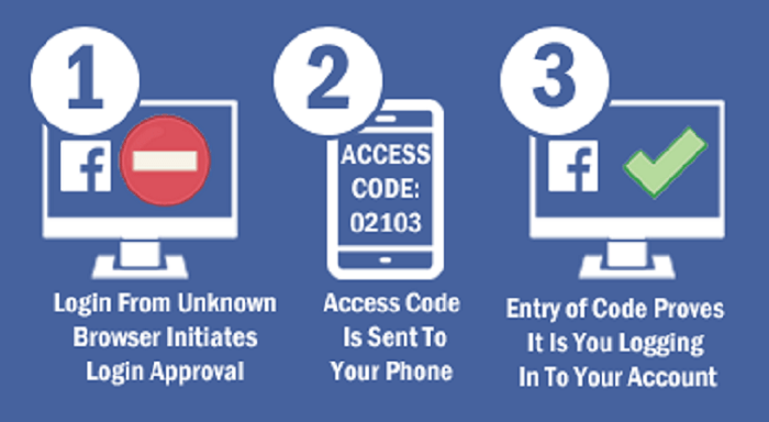 Useful Facebook Settings - Two-factor authentication