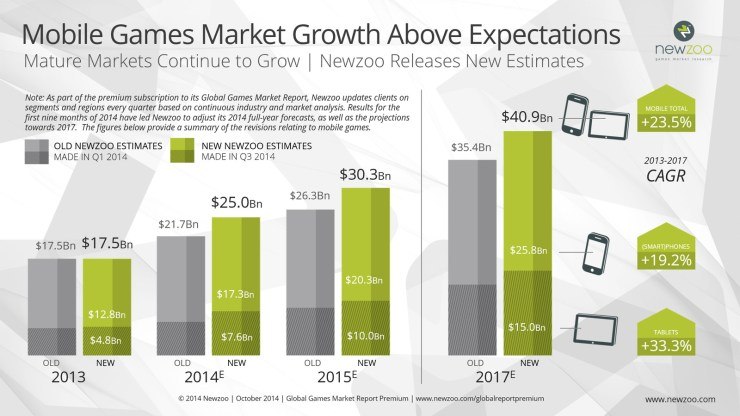Newzoo_Mobile_Game_Revenues_Exceed_Expecations