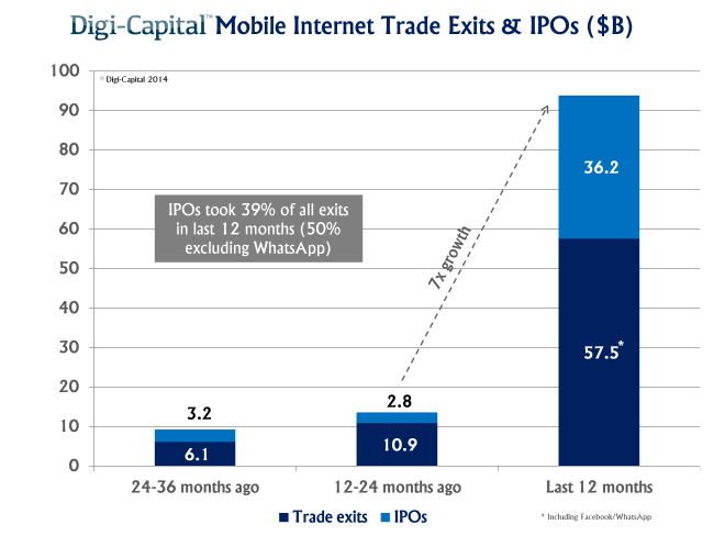 mobile-internet-trade-exits-and-ipos-last-3-years