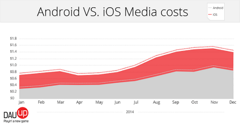 android-vs-ios-media-costs-dauup-data-r471x