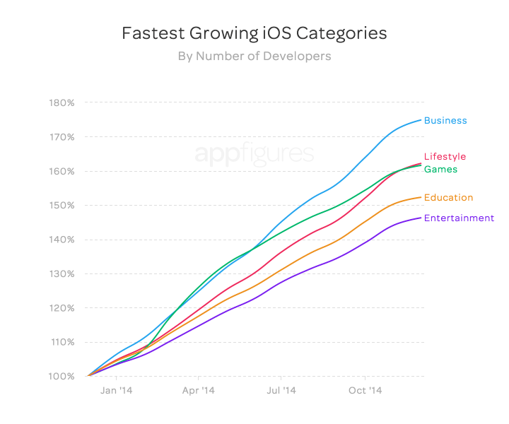fastest_growth_devs_apple_2