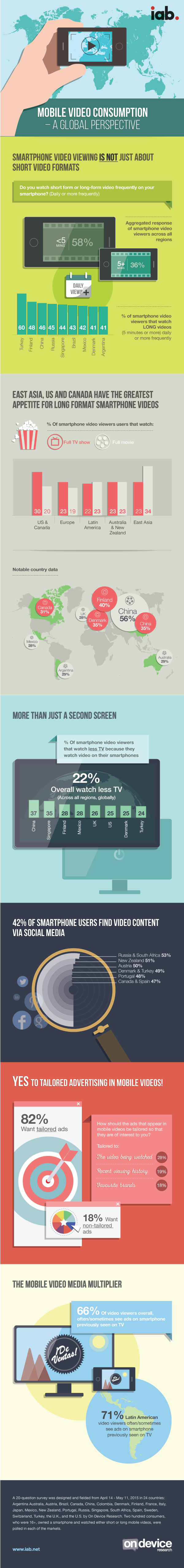 IAB-info-graphic-mobile-video-comsumption-AW