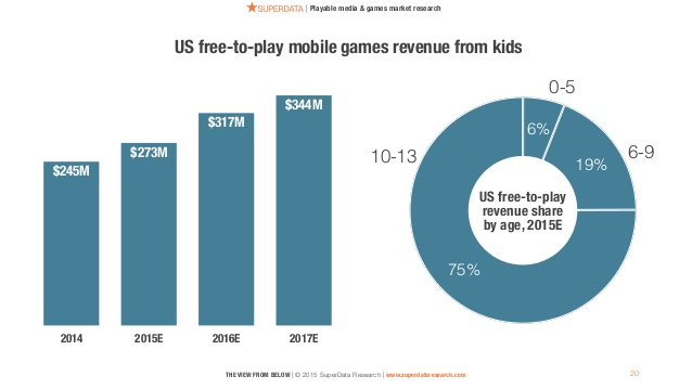 the-view-from-below-superdata-kids-mobile-presentation-at-casual-connect-usa-2015-20-638