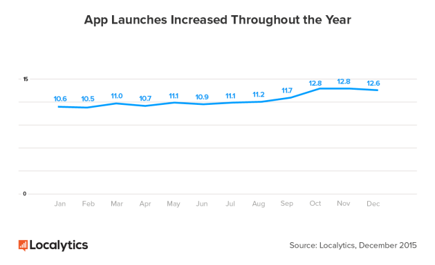 App-Launches-Throughout-the-Year