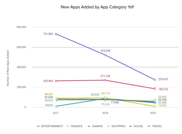 Новые приложения по категориям, динамика по годам