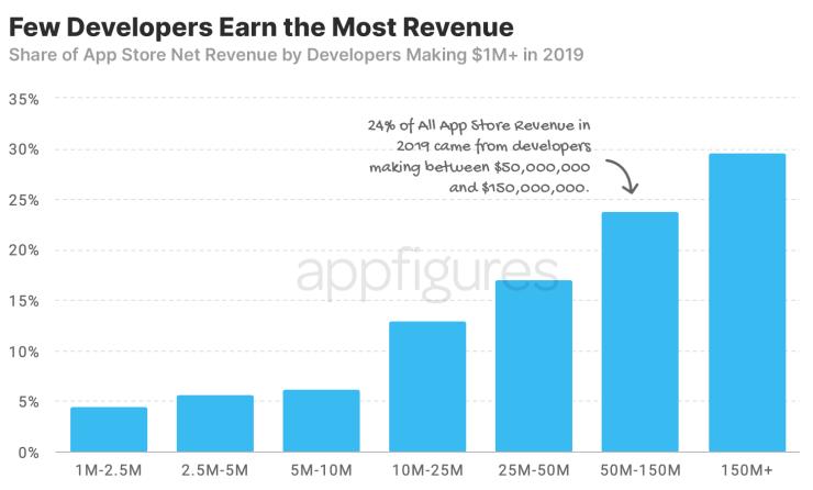 AppFigures исследует миллионеров в App Store
