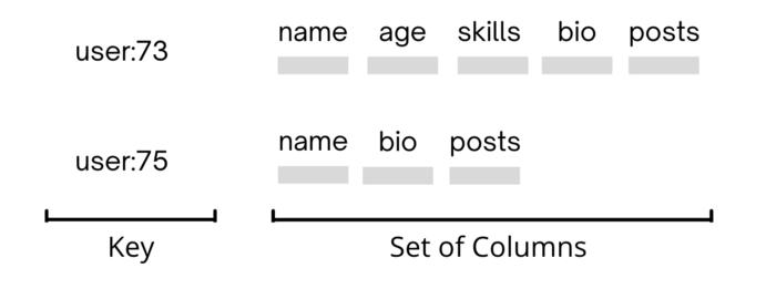 Как выбрать правильную базу данных