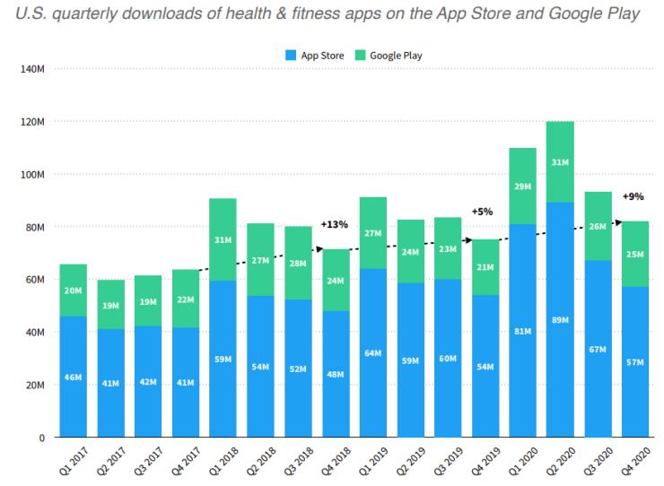 Отчет «Состояние рынка приложений для фитнеса и здоровья 2021»