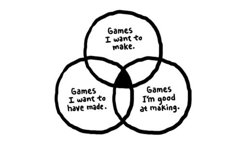 Как заканчивать игры (и другие проекты)