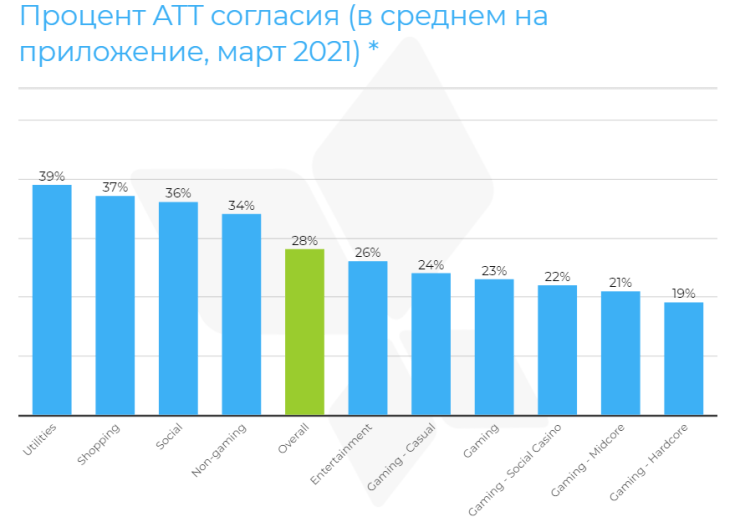 Исследование AppsFlyer: процент ATT-согласия намного выше, чем ожидалось