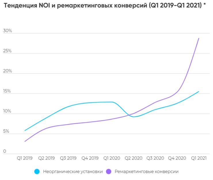AppsFlyer: на 570% выросло количество неорганических установок финансовых приложений в России