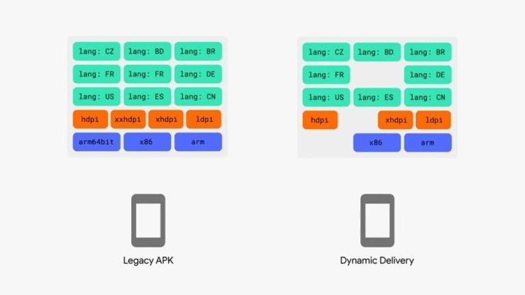 Почему замена APK на Android App Bundle пугает разработчиков и экспертов