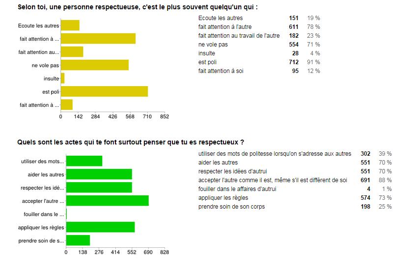 resultat2
