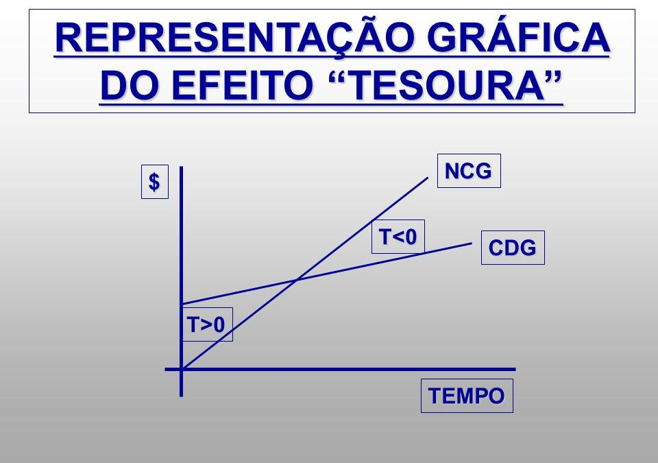 "As causas do ""efeito tesoura"""