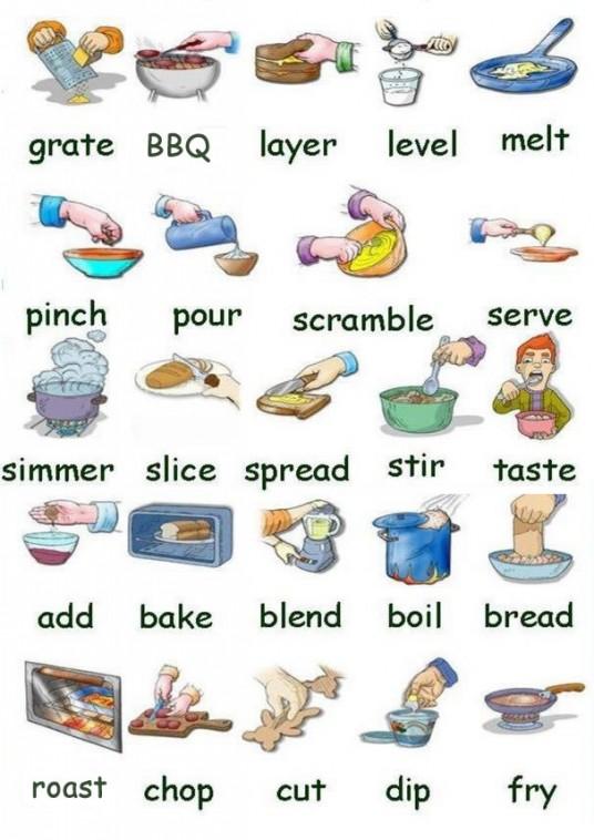 vocabulario para cocinar