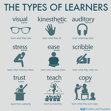 types of learners