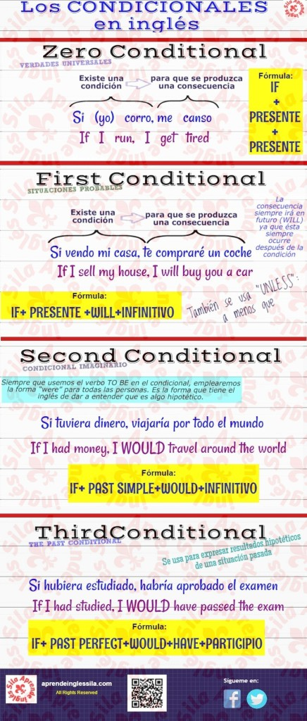 condicionales en inglés