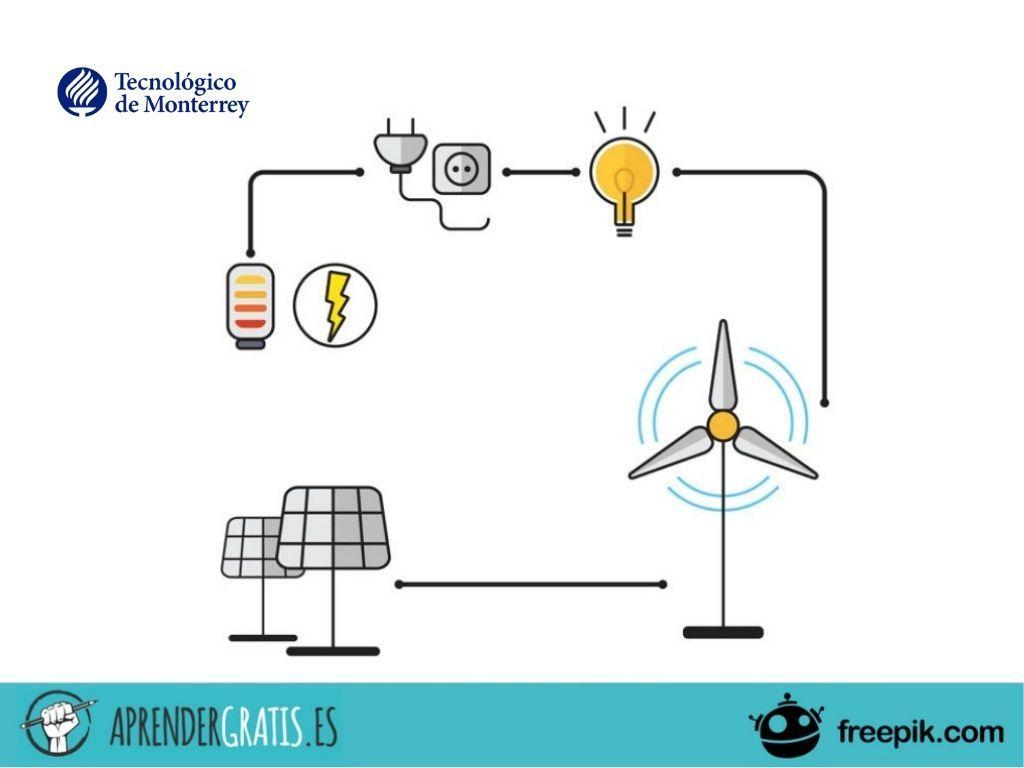 Aprender Gratis | Curso sobre las redes eléctricas del futuro