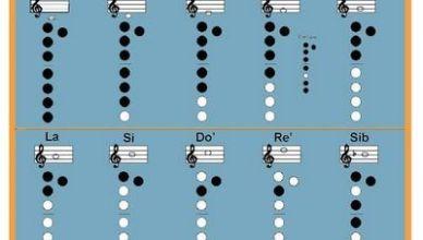 Guitarra Piano Teoría Musical Mis Estudios Bach24111todo Sobre Piano Guitarra Flauta Teoria Musical