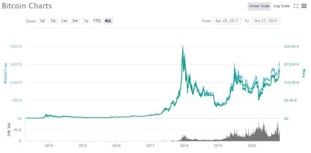 Price, Bitcoin quote today, from 2013 to 2020 according to CoinMarketCap