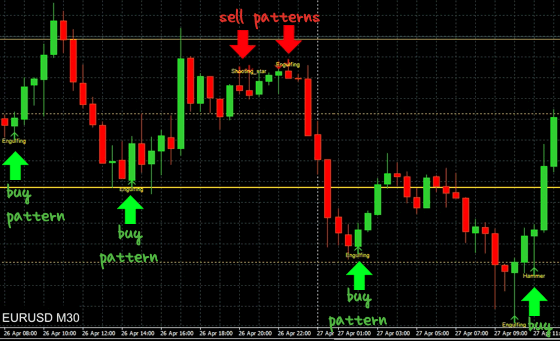 Trading: buy at lower prices and sell at higher prices