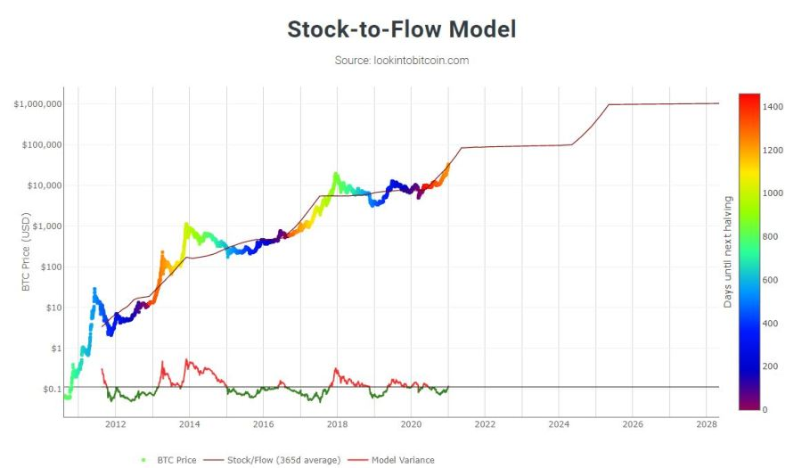 Stock-to-flow model, from lookintobitcoin.com