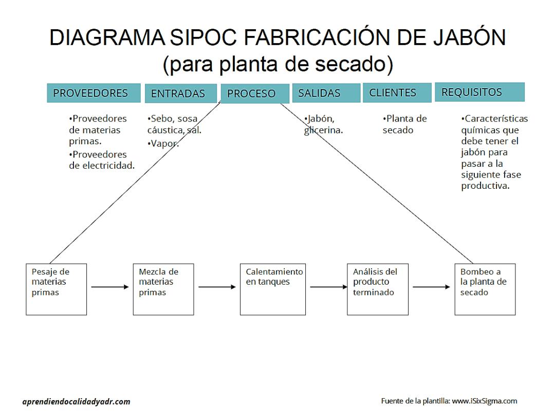 mapeo procesos ISO 9001