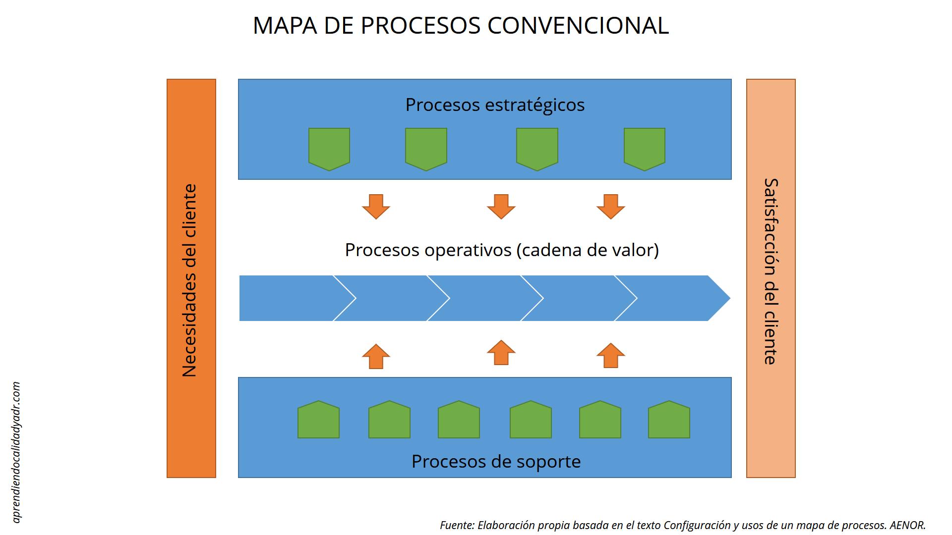 3 herramientas para mapear procesos en iso 90012015 calidad y adr mapeo de procesos iso 9001 ccuart Choice Image