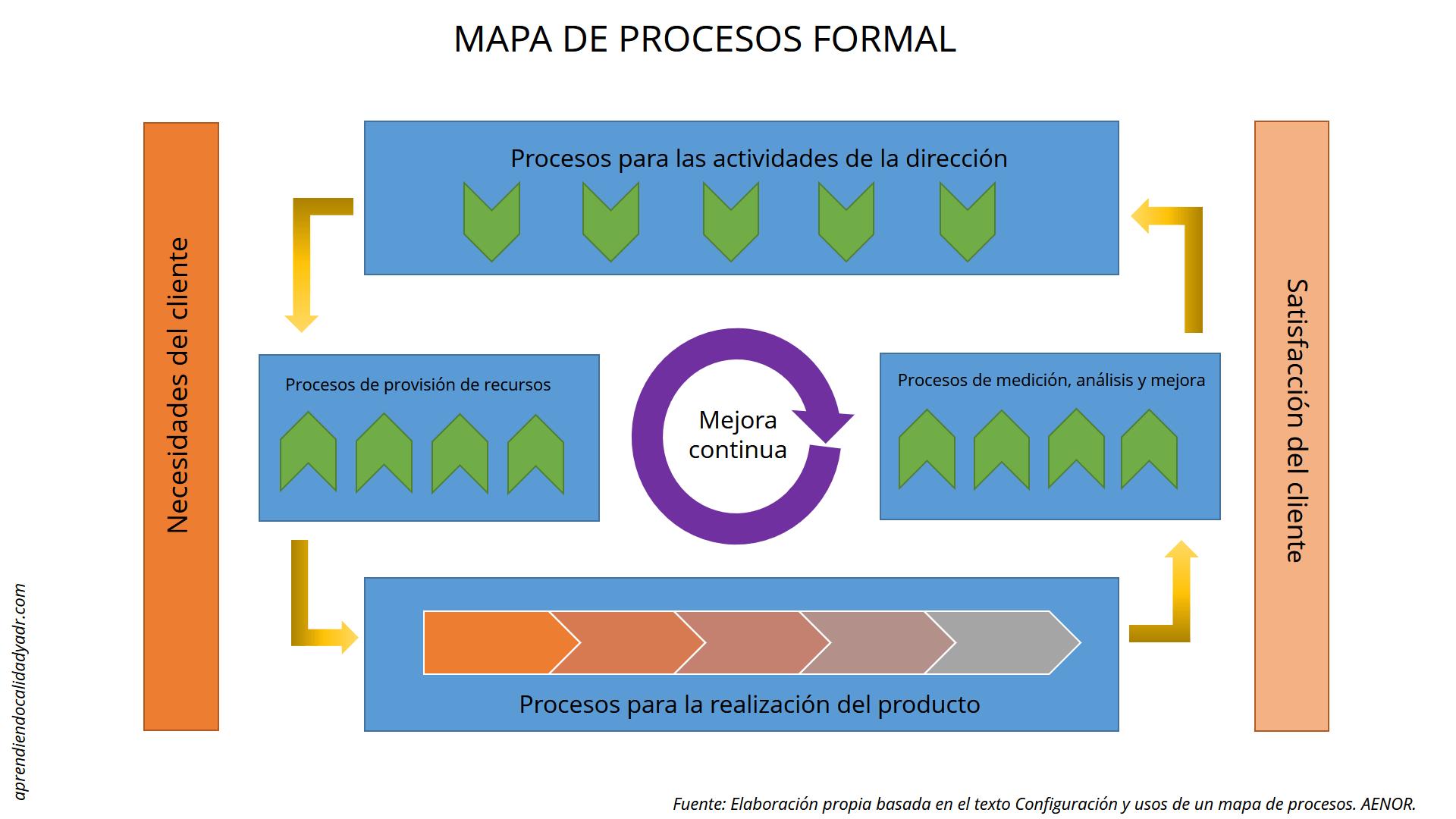 3 herramientas para mapear procesos en ISO 9001:2015 - Calidad y ADR