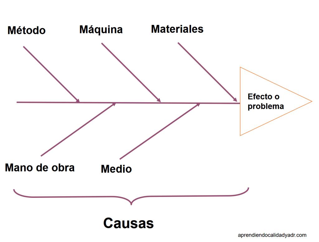El diagrama causa-efecto - Calidad y ADR