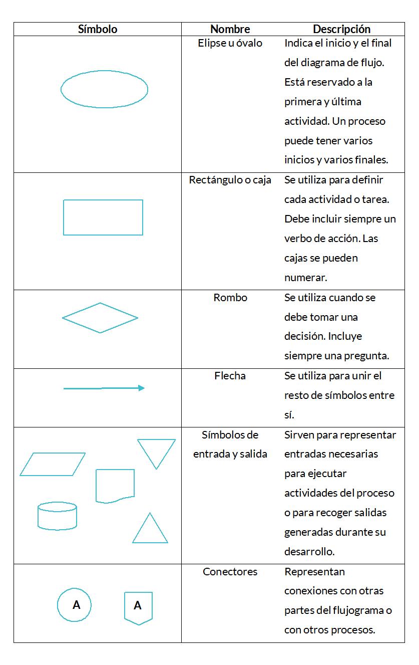 Diagrama de flujo o flujograma calidad y adr diagrama de flujo ccuart Images