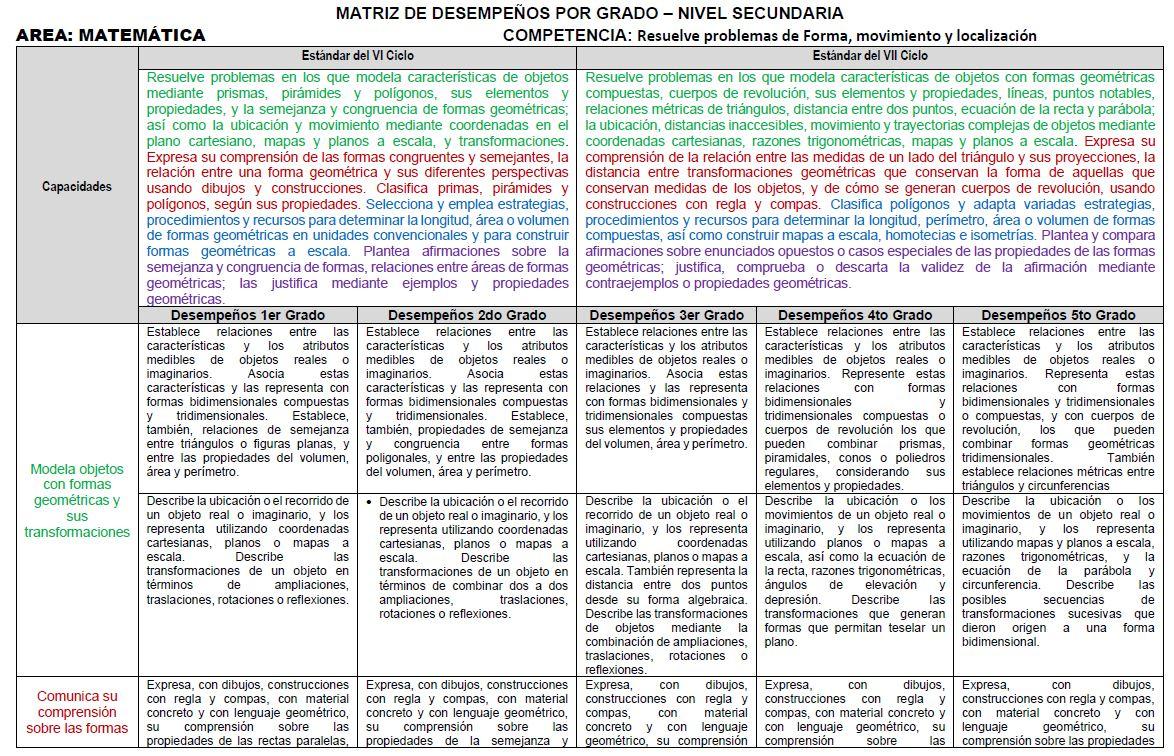 MATRIZ 01 DE DESEMPEÑOS POR GRADO – NIVEL SECUNDARIA 2