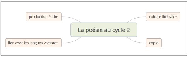 enseigner la poésie au cycle 2
