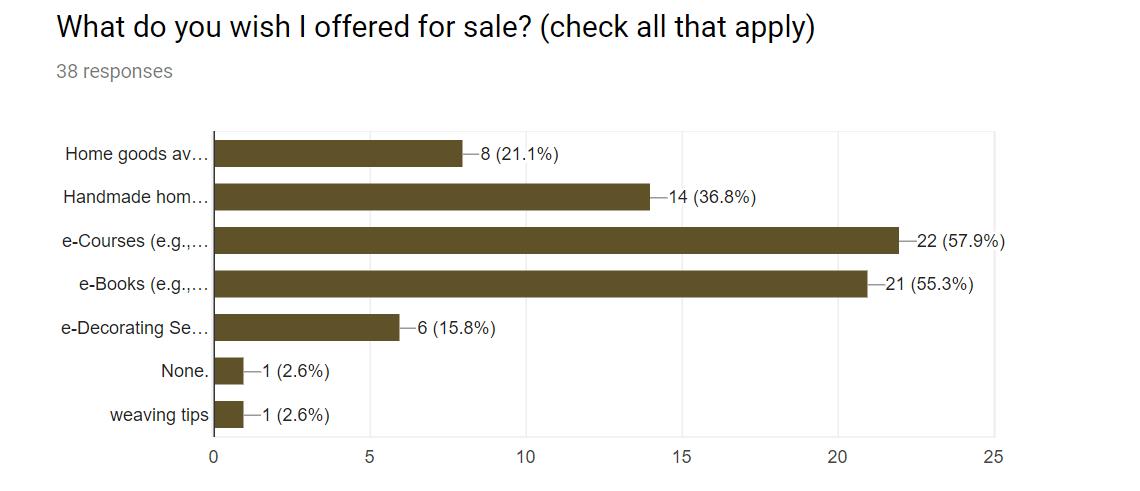 A Pretty Fix Reader Survey Results - Question 4