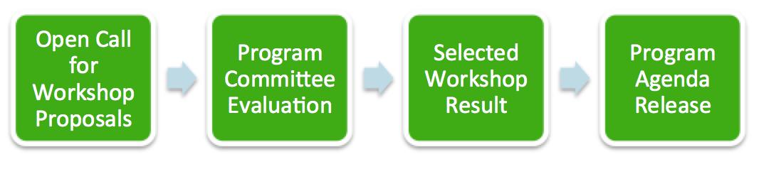 Program Timeline: Open Call for Workshop Proposals > Program Committee Evaluation > Selected Workshop Result > Program Agenda Release