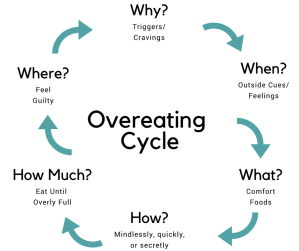 OVEREATING CYCLE