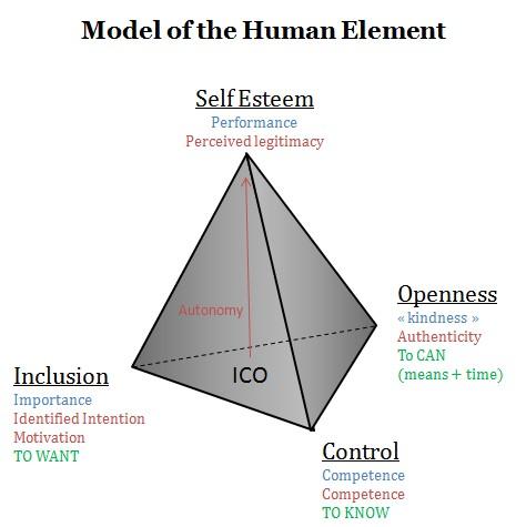 Assured, bottom esteem line productivity self are