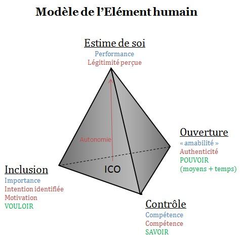 Modèle de l'élément humain