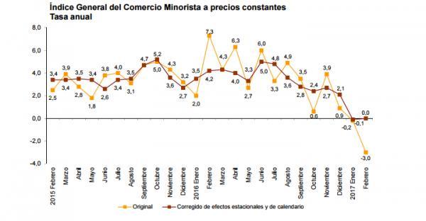 Indice de Comercio Minorista (ICM). Febrero 2017