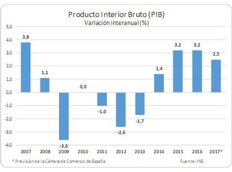 La economía española seguirá creciendo con fuerza y creando empleo en 2017