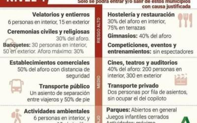 Nuevas medidas restrictivas en Andalucía en función del nivel de riesgo de los distritos sanitarios