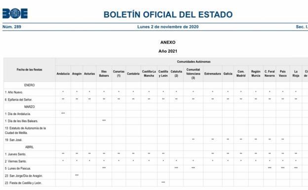 El BOE publica todos los festivos del calendario laboral de Andalucía para 2021
