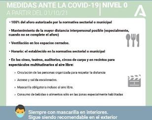 Toda Andalucía está ya en nivel 0 de alerta sanitaria por Covid.